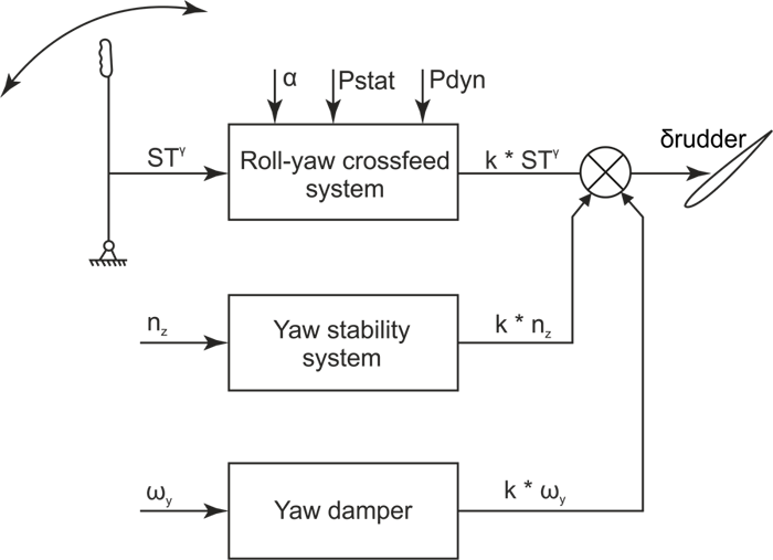 Block Diagram Of Yaw Damper. f 15 flight controls yaw and roll. an aircraft  39 s attitude varies in roll pitch and. the rudder system. patent us3848172 yaw  damper synchro system forA.2002-acura-tl-radio.info. All Rights Reserved.