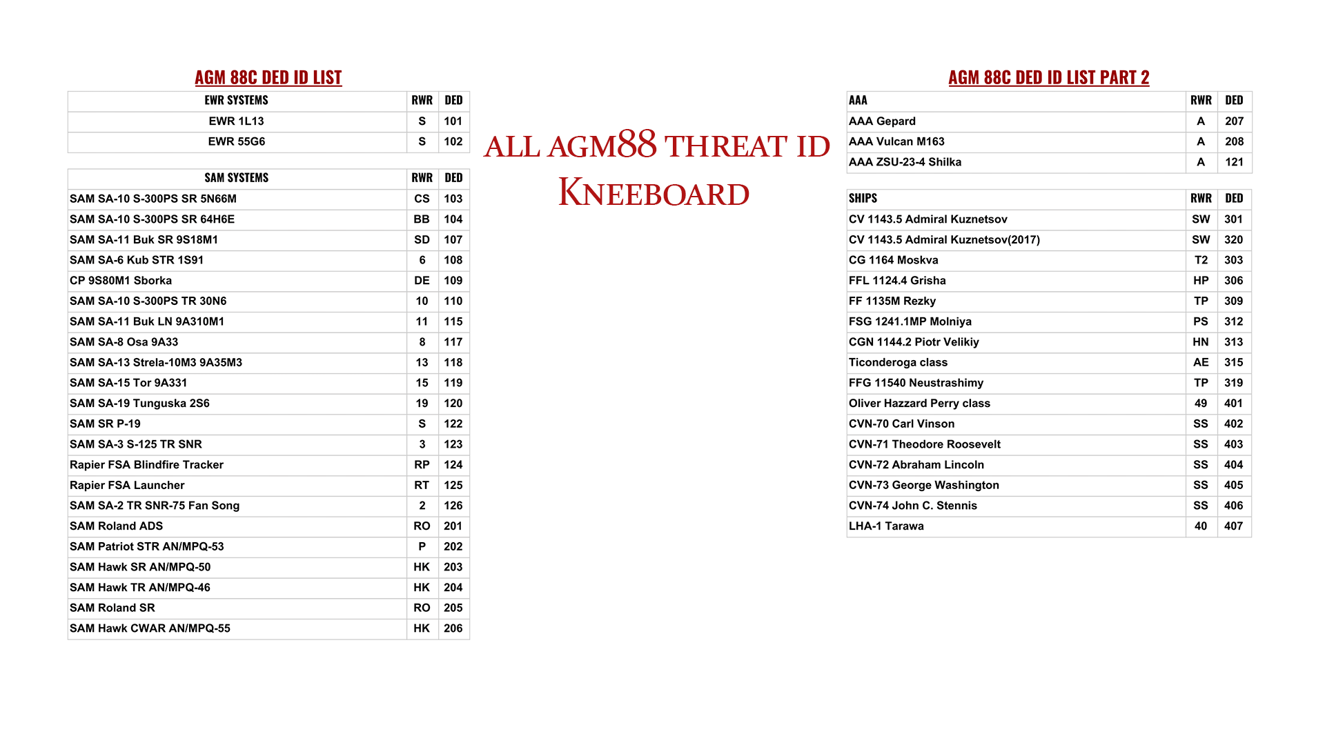 Linda's F16 AGM-88 ALIC ID/DED LIST [FULL] *UPDATED*