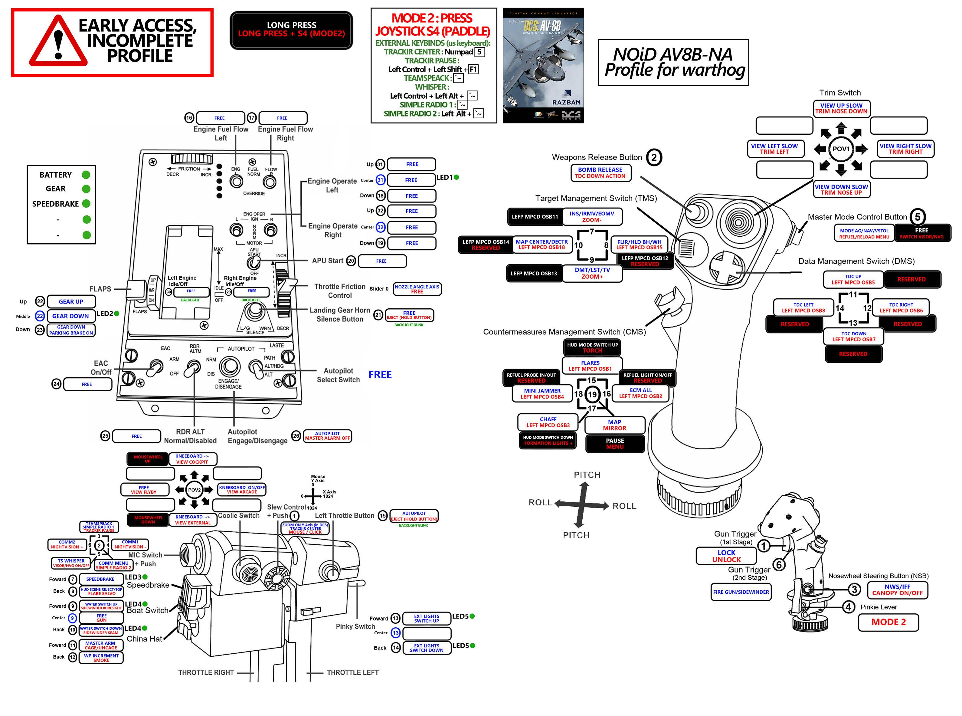 Hotas Warthog Profile for RAZBAM AV8B-NA (Shiftstate/TrackIR