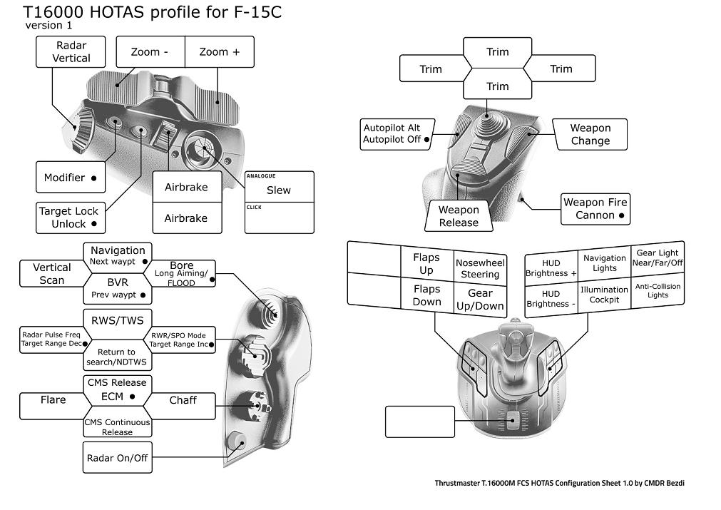 Profile TM T16000M FCS HOTAS for F-15C