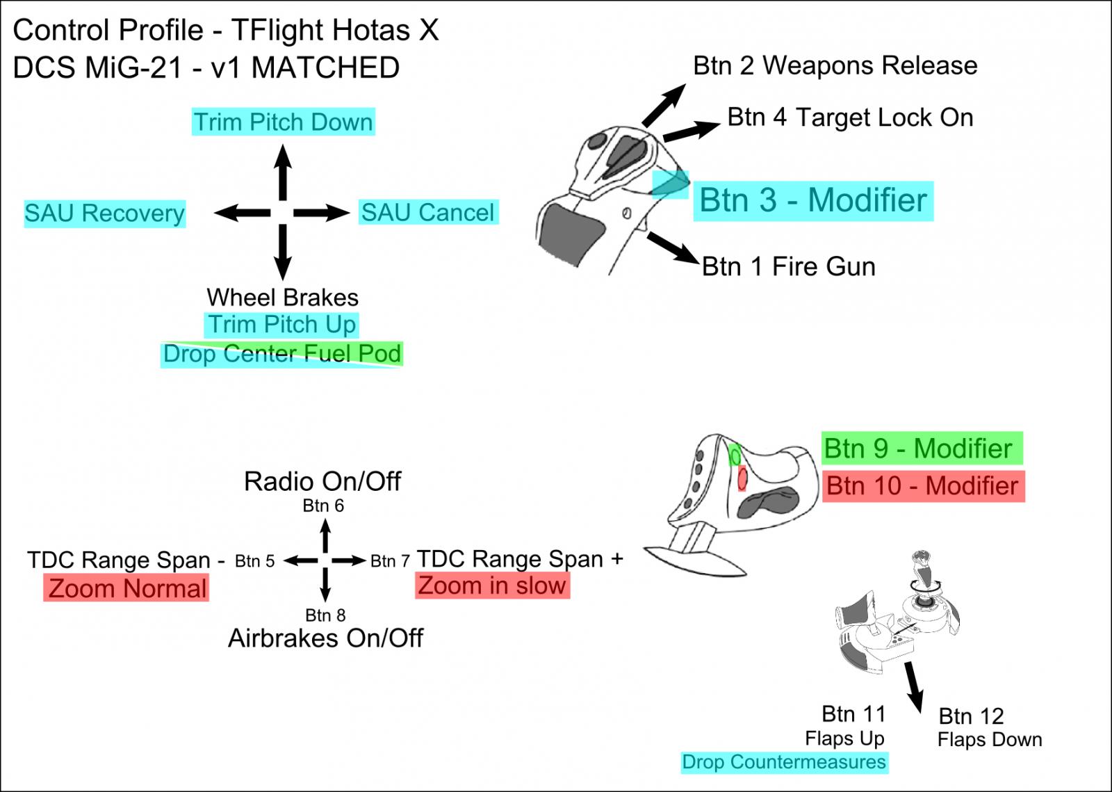 Control Profile: Thrustmaster TFlight HOTAS X