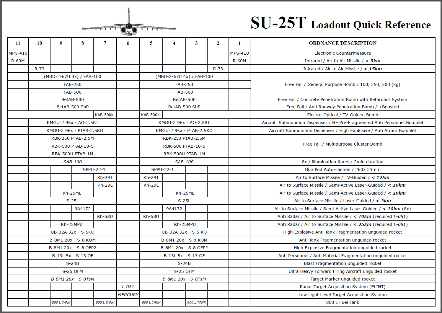 SU-25T Loadout Quick Reference