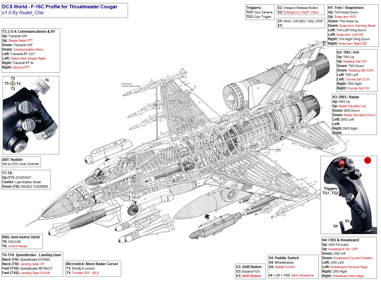 TM Hotas Cougar profile for DCS F-16C